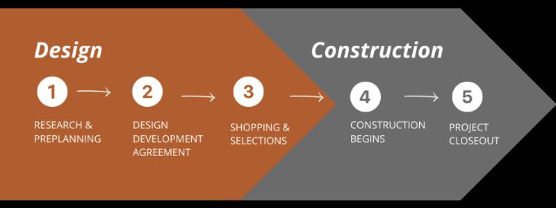 CH - 5 Step Process-1